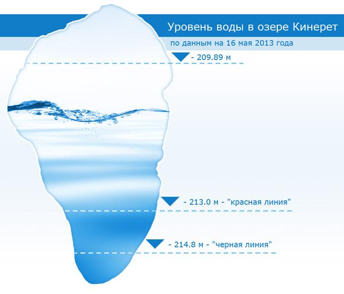 Диаграмма по годам уровня воды в озере Кинерет